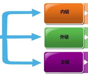 seo的几个链接形式插图