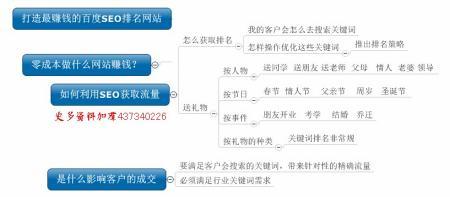 seo优化费用:SEO网站优化怎么收费?