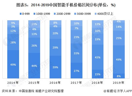 中國手機市場的現狀及發展趨勢