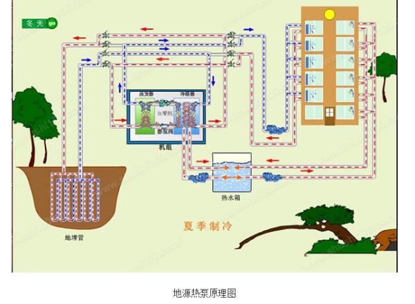 地源热泵的制冷剂是什么?