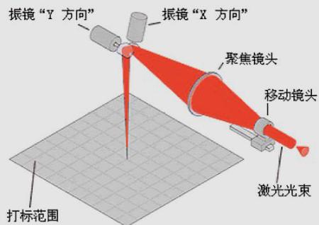 激光打标机怎么由竖向调成行向