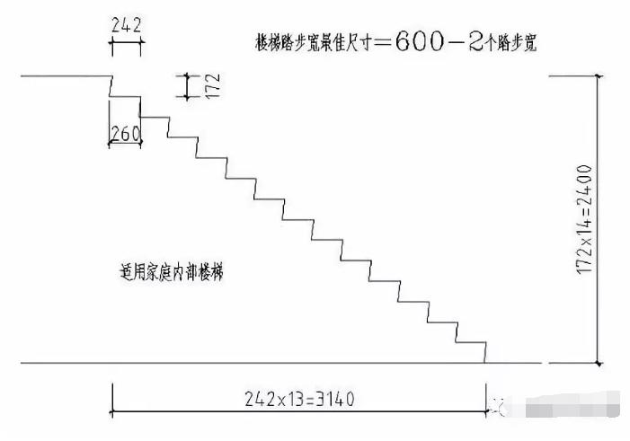 楼梯踏步盘算公式图解插图3