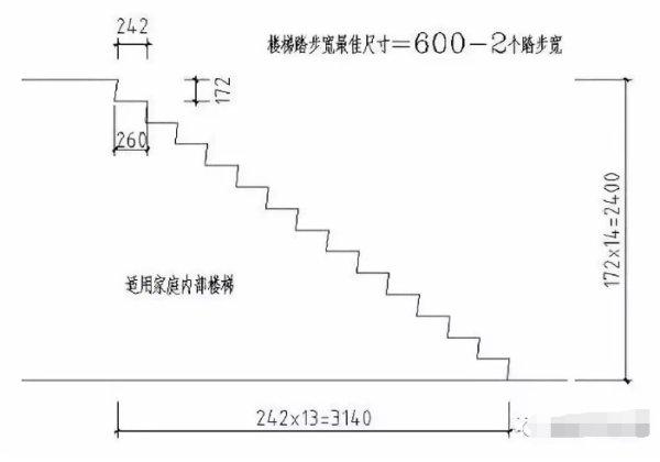 楼梯踏步盘算公式图解插图2