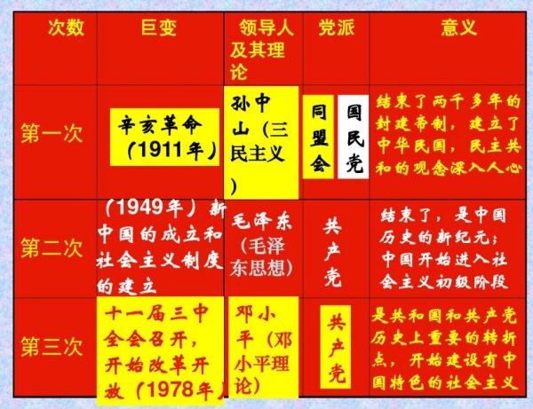 中国近代史上的三次巨变