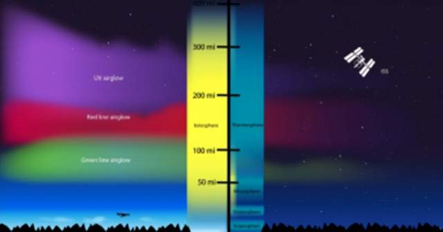 太空天气正在加热地球大气