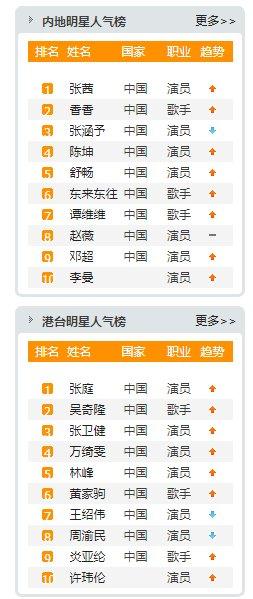 中国明星有哪些?