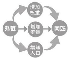 seo的几个链接形式插图3