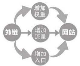 seo的几个链接形式插图2