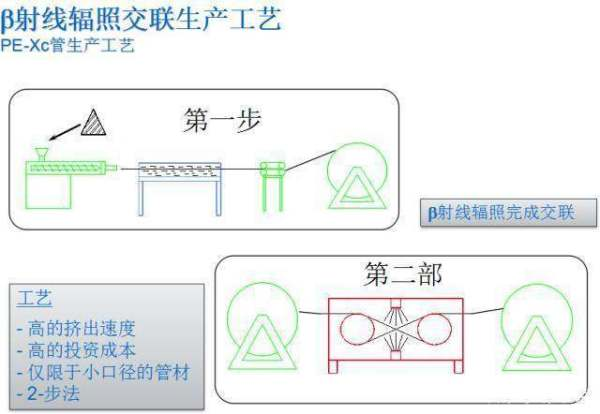 怎么挑选地暖管,哪一种管材更适合做家庭地暖管?
