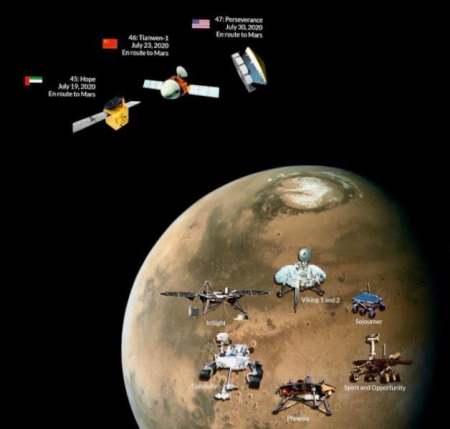 """火星竞赛已经展开,三国探测器如何""""问天""""?"""