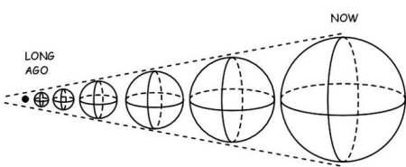 为什么说光会随着宇宙的膨胀而被拉伸?