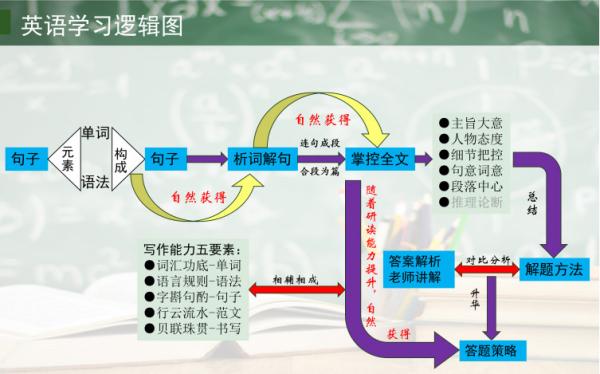 考研英语怎么复习?(图2)