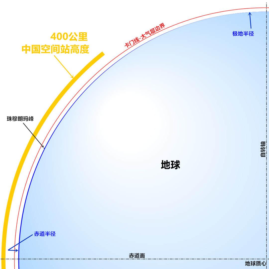 神舟十二号返回地球,为什么要保证大头朝下?怎么才能不翻船?