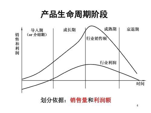 产品生命周期的ppt营销案例,跪求产品生命周期 案例分析