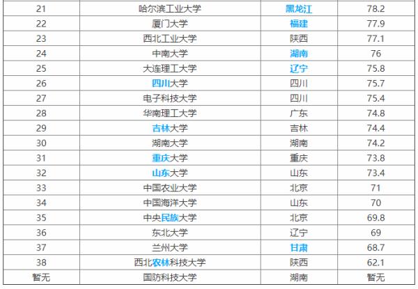 全国985大学名单排名_985大学排名名单图片