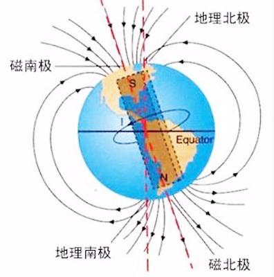「地球南北极」地球南北两极的距离是多少