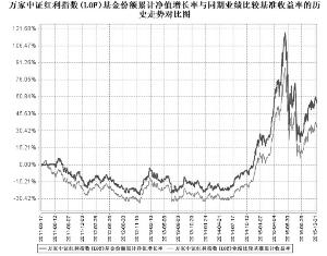 中国证券投资基金业协会的主要职责