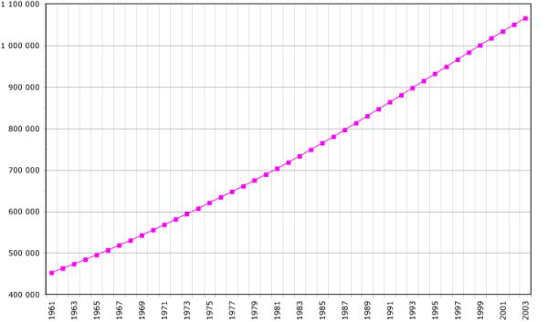 印度现在多少人口_车联网新势力频出,秀驾通搅动车联网万亿市场