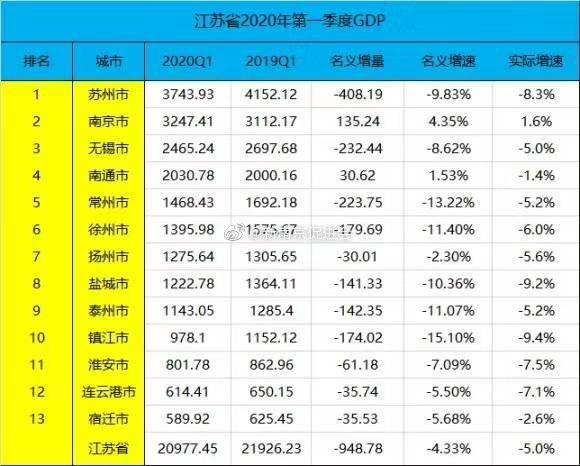 2017 江苏第一季度gdp_江苏地图