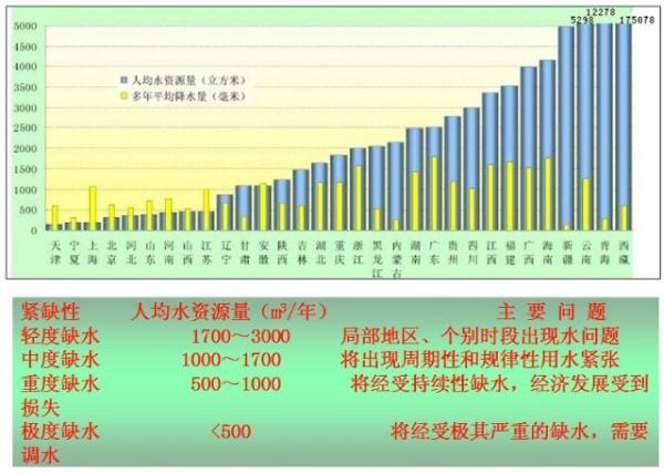 我国人均资源占有量_世界人均水资源饼状图