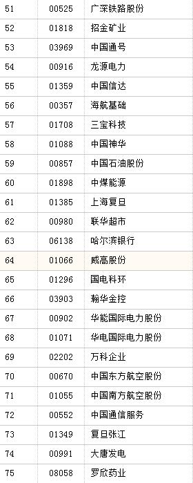 中国哪些企业有台积电股票