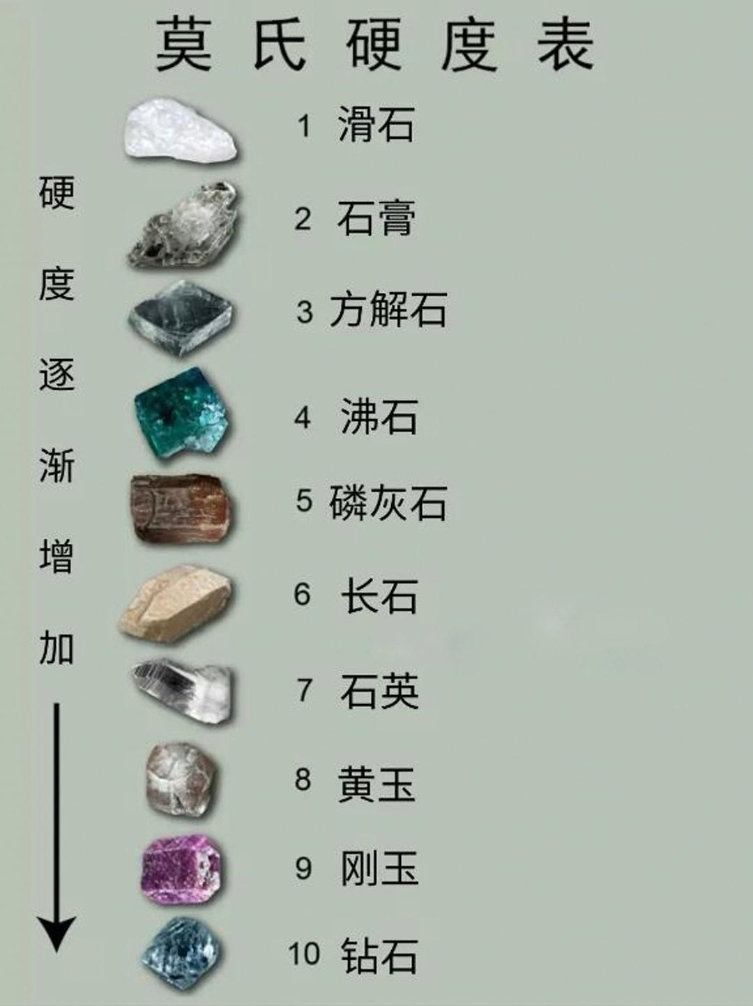 世界上最硬的物质有多硬?