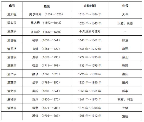 「那些色皇帝有5个皇后」中国古代皇帝中哪个同时有五个皇后