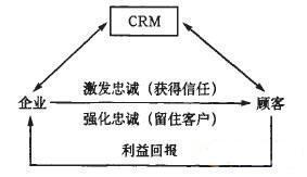 公关管理的原理_五项管理手抄报