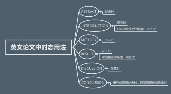 英文论文的详细格式