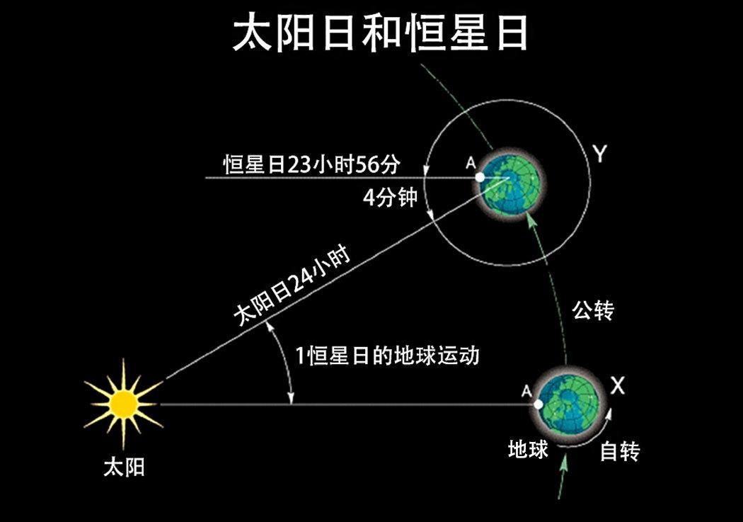地球突然加速自转,一天已不到24小时,为什么人类要负责?