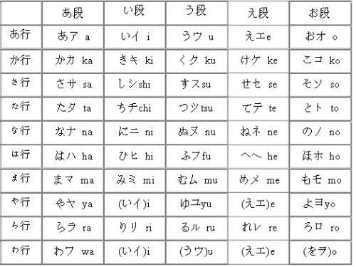 日文平假名的一览表